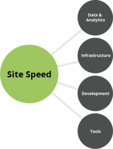 site speed graphic