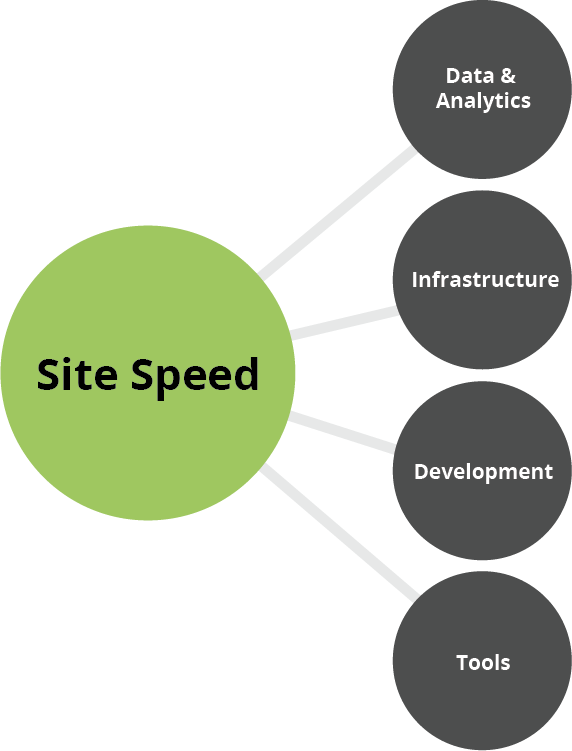site speed map