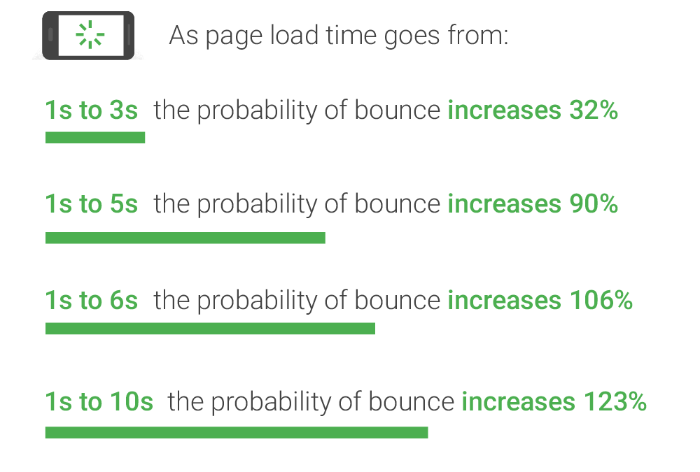 Mobile Page Speed Bounce Rates