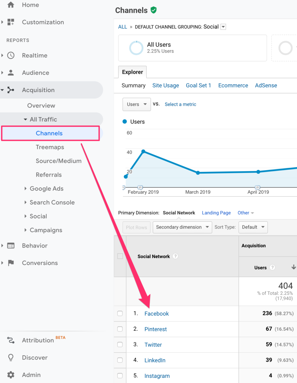 Screenshot of Google Analytics Social Traffic Channels View