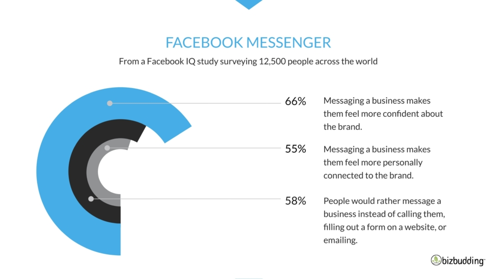 Image of Facebook Messenger stats