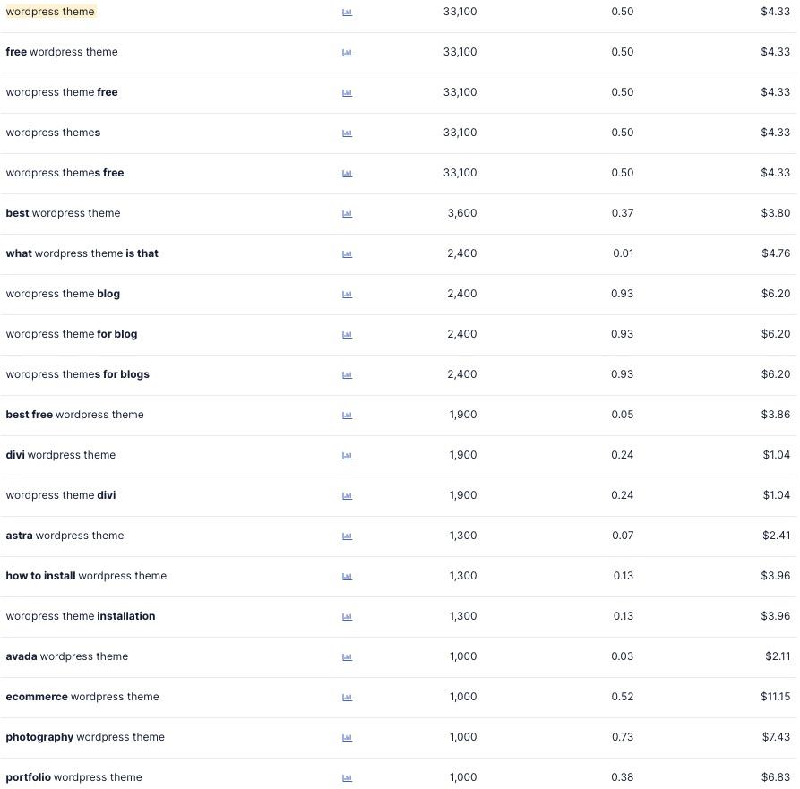 screenshot of WordPress theme keyword list